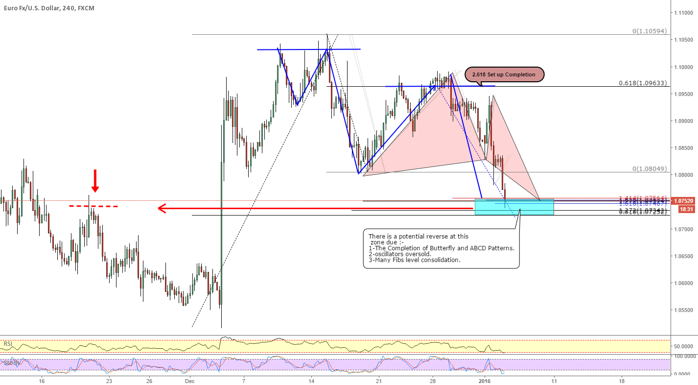 EURUSD _ Butterfly Pattern Completion