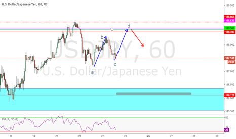 USDJPY: UDS/JPY POSSIBLE HARMONIC PATTERN