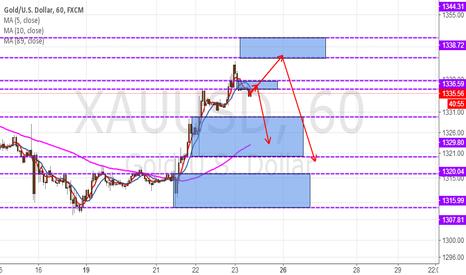XAUUSD: Gold, day trading scheme