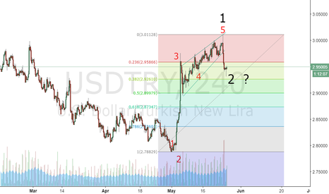 USDTRY: CLOSING SHORT POSITIONS AND START LOOKING UP