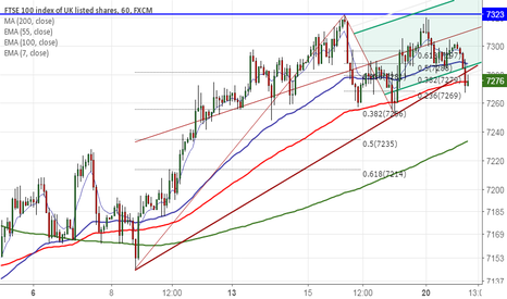 UK100: FTSE100 breaks minor trend line support,decline till 7214 likely