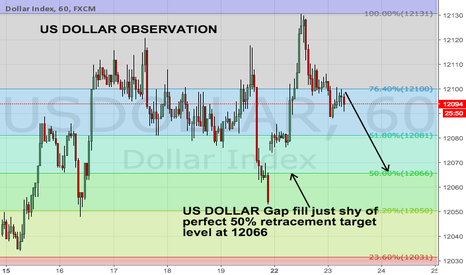 USDOLLAR: US DOLLAR OBSERVATION