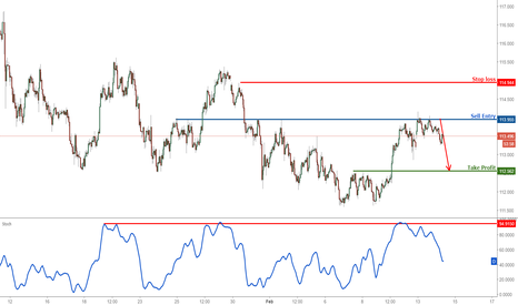 USDJPY: USDJPY testing major resistance, remain bearish