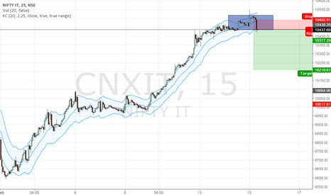 CNXIT: NIFTY IT Short