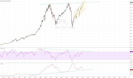 SPX: Monthly chart - S&P facing significant resistance