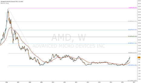 AMD: AMD for 10,41$
