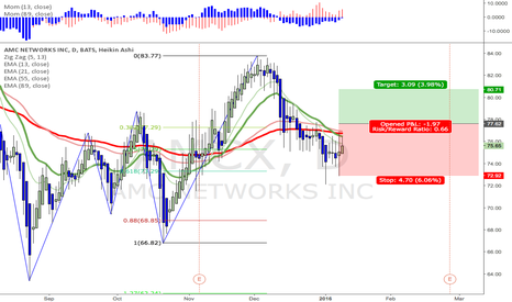 AMCX: possible long on amc networks - stop buy trigger at 77.62