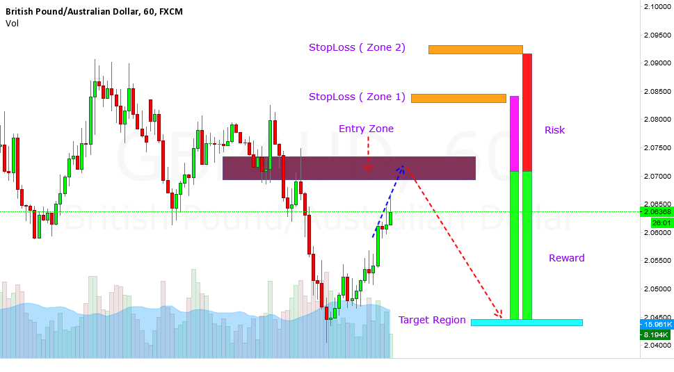 GBPAUD Short --- Good Risk Reward Ratio