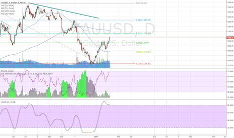 XAUUSD: Gold short at 1252