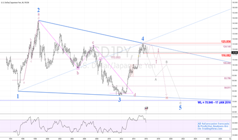 USDJPY: $USDJPY Nears Completion of Geo's Point-4 | $JPY #yen #forex