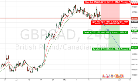 GBPCAD: Sell Stop GBPCAD