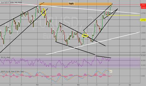 EURUSD: Fake out, Bearish divergence, Ma crossover, supply zone.