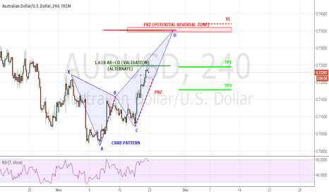 AUDUSD: AUDUSD possible Crab Pattern
