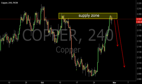 COPPER: COPPER:An Opportunity to Sell