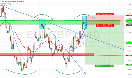 EURGBP: Right now we can sell EURGBP