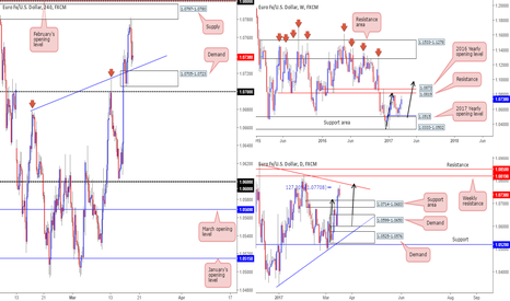 EURUSD: What we're looking at on the EUR today/this week...