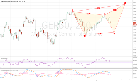 GER30: Bullish butterfly, maybe