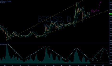 BTCUSD: Bitcoin Forecast Based on BBW
