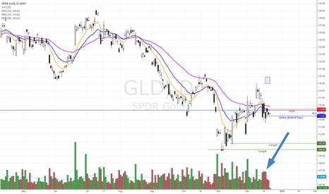 GLD: GLD - Short idea, Potential break of  a bearish pennant