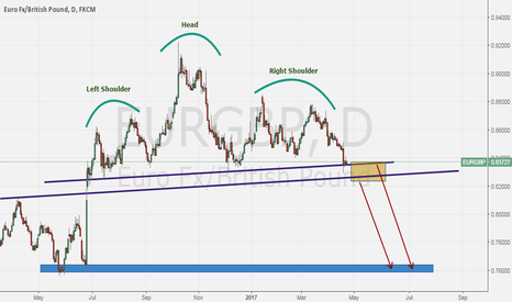 EURGBP: EURGBP is for sell for next weeks