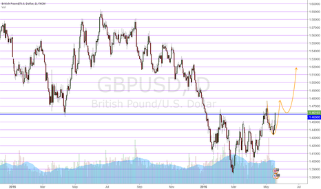 GBPUSD: Sterling Cup & Handle