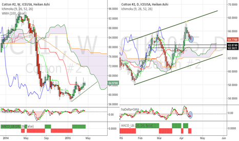 CTK2015: Cotton - Get ready to re-enter long