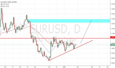 EURUSD: EURUSD POSSIBLE LONG 1.1400