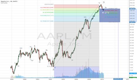 AAPL: Potential Elliott Target of 200 for AAPL