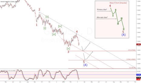 GBPUSD: GBPUSD (D1) Wave counting. Downtrend.
