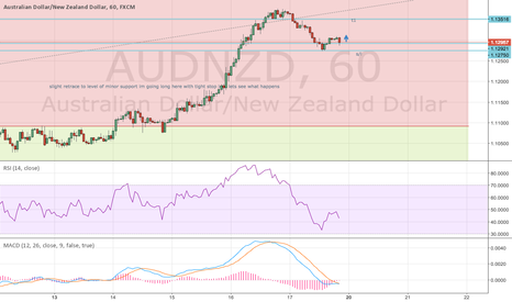 AUDNZD: retracement consolidating  lets see if we go back up from here