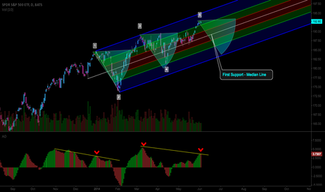 SPY: Short Term - Fib Channel