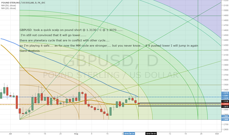 GBPUSD: GBPUSD Scalp Trade. not trusting this move just yet!