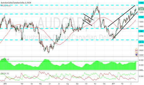 AUDCAD: AUDCAD D TECHNICAL ANALYSIS