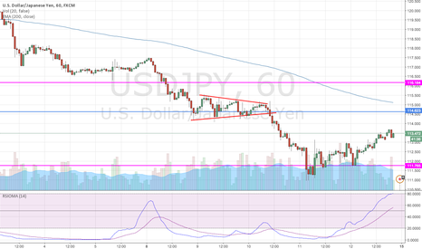 USDJPY: SHORT USD/JPY ON A REBOUND TO Consolidation zone
