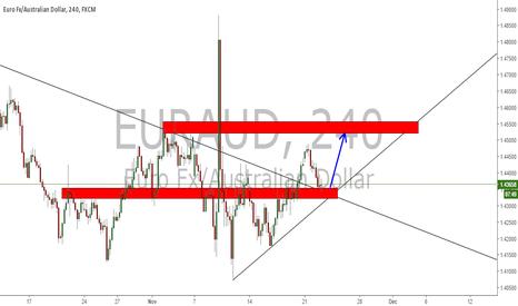 EURAUD: Eur/Aud--->My Bias Is Up