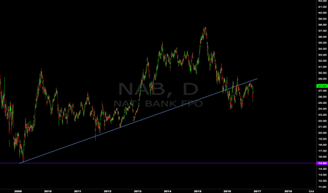 NAB: The Big Aussie Short (NAB)