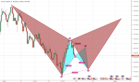 EURUSD: Gartley