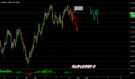 XAUUSD: Gold Extremely Bearish !!