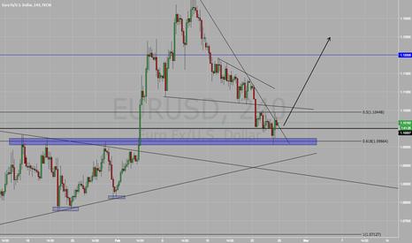 EURUSD: Long On EUR/USD BUY BUY BUY !!!