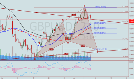 GBPUSD: GBPUSD. Cypher pattern completing