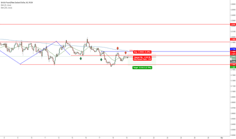 GBPNZD: great opportunite