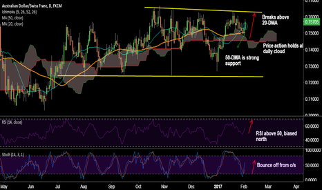 AUDCHF: AUD/CHF breaks above 20-DMA, good to long on dips
