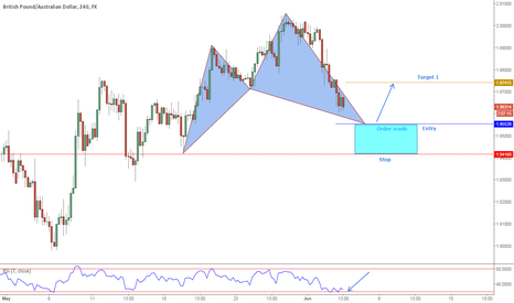 GBPAUD: GBPAUD potential bullish Cypher pattern about to complete