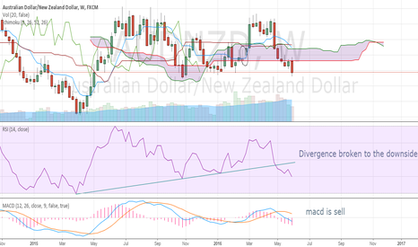 AUDNZD: Sell below 4H close of 1.047