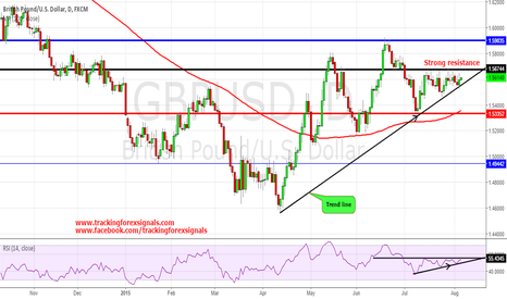 GBPUSD: Cable: Super Thursday and why I believe BOE will not be hawkish