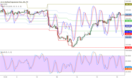 USDJPY: PBKO 2.2 with stocastich
