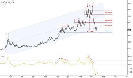 GLD/GDX: Gold & Miners ratio DT met its target