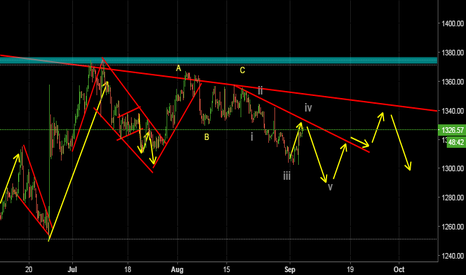 XAUUSD: Possible wave pattern for gold.