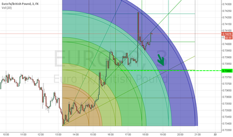 EURGBP: Eur/Gbp pullback