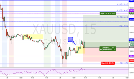 XAUUSD: Gold retrace trade